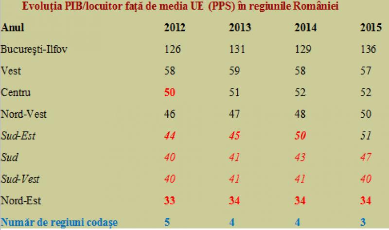 4 din cele 8 regiuni ale României sunt încadrate în baremul european de sărăcie!