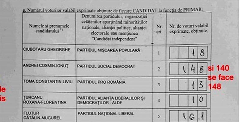 Bătălia pentru democrație de la Botoșani continuă: Încep să apară documente care indică măsluirea proceselor verbale din municipiu