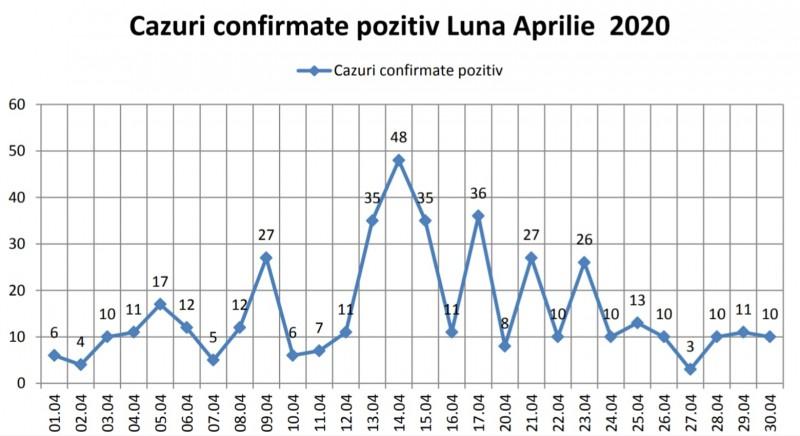 Botoșani: Vârful epidemiei de coronavirus a trecut. GRAFICUL evoluției