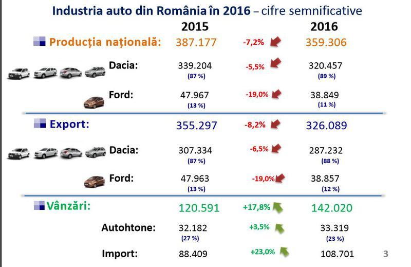 Disparitia timbrului de mediu poate duce la importul a peste 500.000 de vehicule second-hand in acest an!