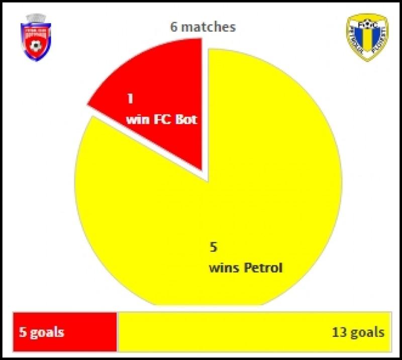 "FC Botosani, o singura victorie impotriva ""lanternei rosii"" din Liga 1"