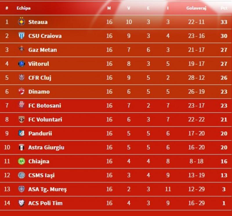 FC Botosani ramane pe locul 7, in Liga 1. Vezi rezultatele etapei si clasamentul!