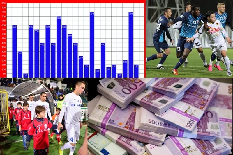 Jucatorii de la FC Botosani, evaluati la 9,9 milioane de euro! Cum arata cotele fotbalistilor botosaneni si cine este cel mai scump!