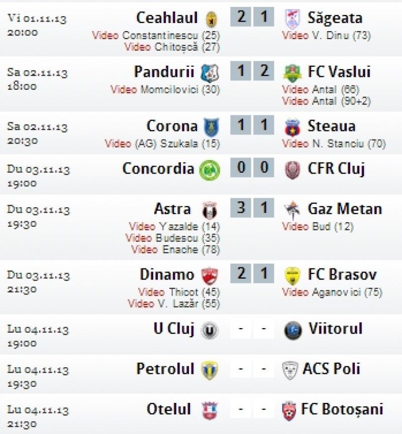Liga 1: Dinamo a invins si a trecut peste Botosani in clasament - REZULTATE