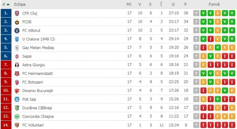 Liga 1: Situația din campionatul intern după Astra Giurgiu vs FC Botoșani 1-1