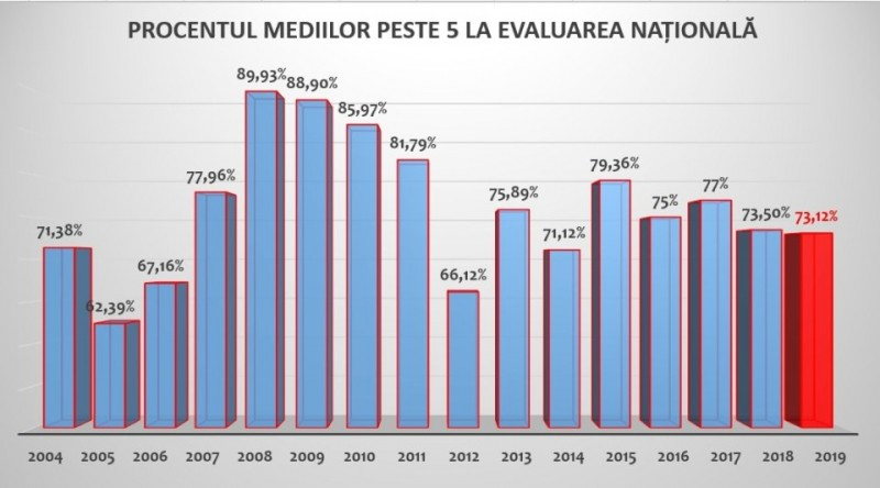 Ministerul Educației: 73,12% dintre absolvenții de clasa a VIII-a au luat note peste 5 la Evaluarea Națională. Cel mai mic procent din ultimii 5 ani