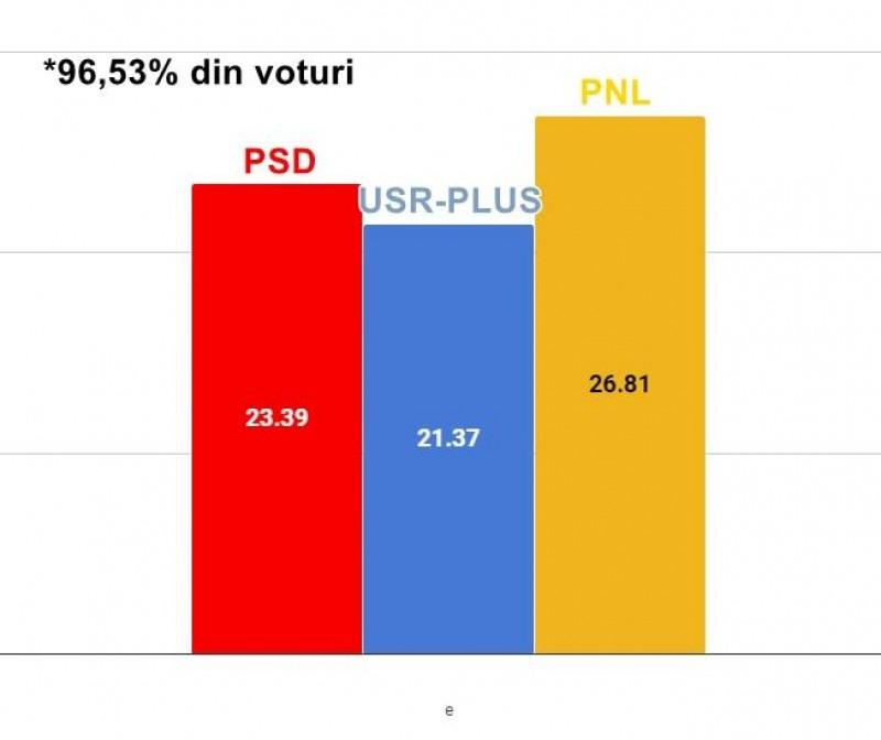 REZULTATE PROVIZORII - 96,53% din voturile din țară au fost numărate: PNL conduce detașat