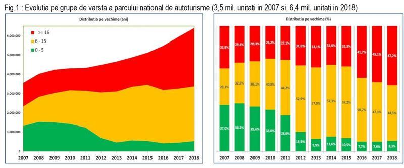 Românii și mașinile lor - Care e vârsta medie a parcului auto, unde sunt cele mai vechi mașini și cât de mult a crescut ponderea diesel-ului