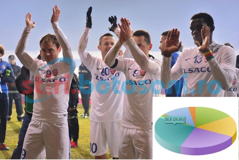Suporterii FC Botosani si-au ales capitanul! FOTO