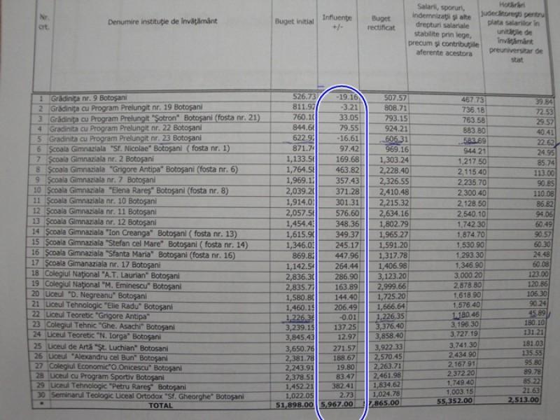 VEZI cati bani vor primi scolile din municipiul Botosani in urma rectificarii de buget